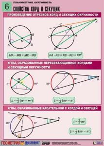 4. Планиметрия. Окружность. (6)