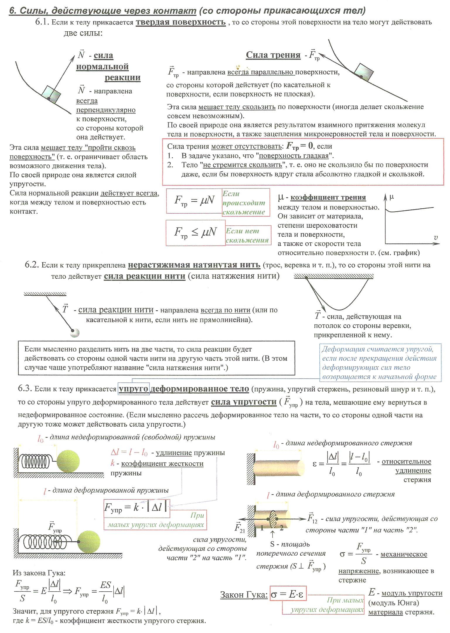 основные законы и формулы физики шпаргалка