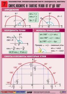 2. Планиметрия. Преобразование фигур. Координаты. Векторы. (7)