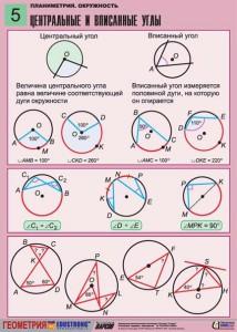 4. Планиметрия. Окружность. (5)