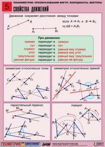 2. Планиметрия. Преобразование фигур. Координаты. Векторы. (5)