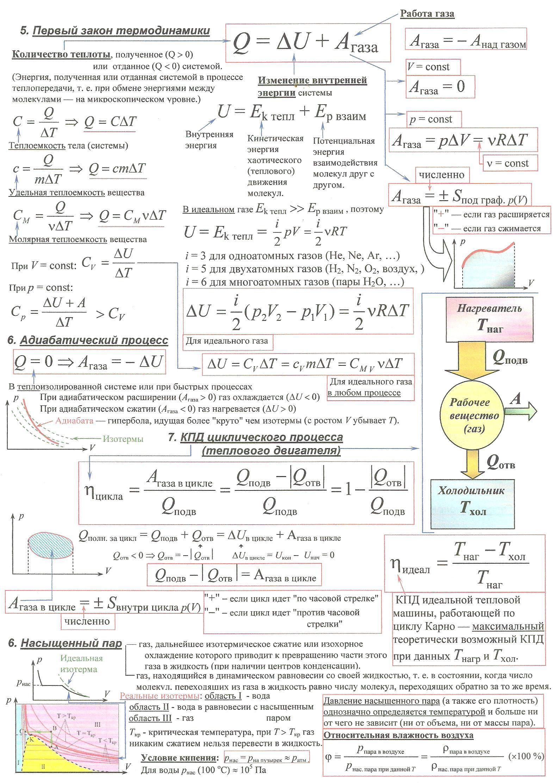 Все формулы по физике за 7-11 класс в таблицах с пояснениями картинки - acf02
