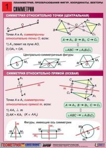 2. Планиметрия. Преобразование фигур. Координаты. Векторы. (1)