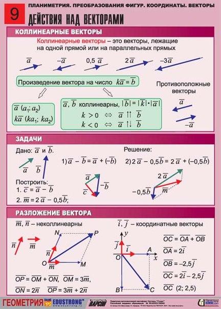 удачно функцией векторы действия над векторами Comazo