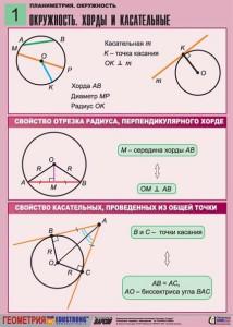 4. Планиметрия. Окружность. (1)